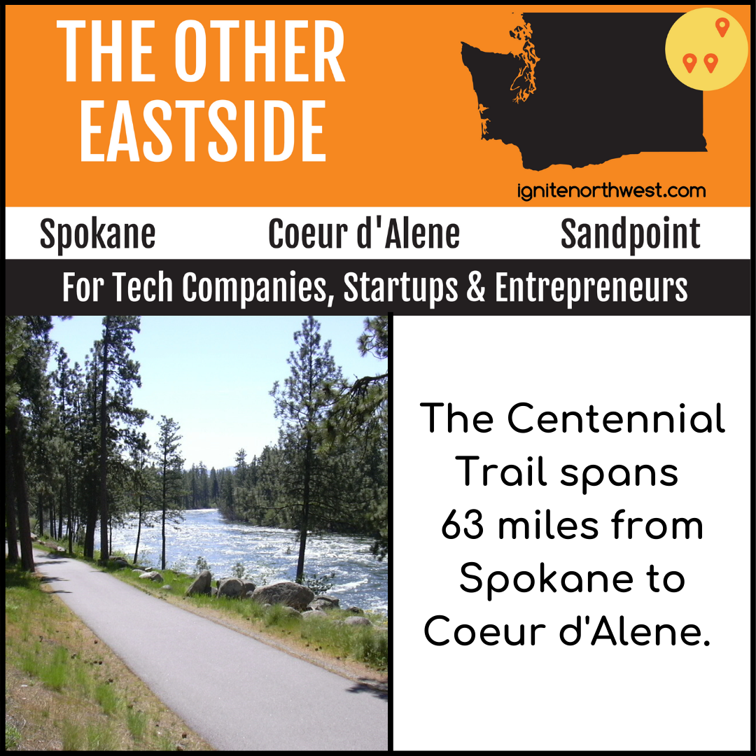 The Centennial Trail spans 63 miles from Spokane to Coeur d'Alene