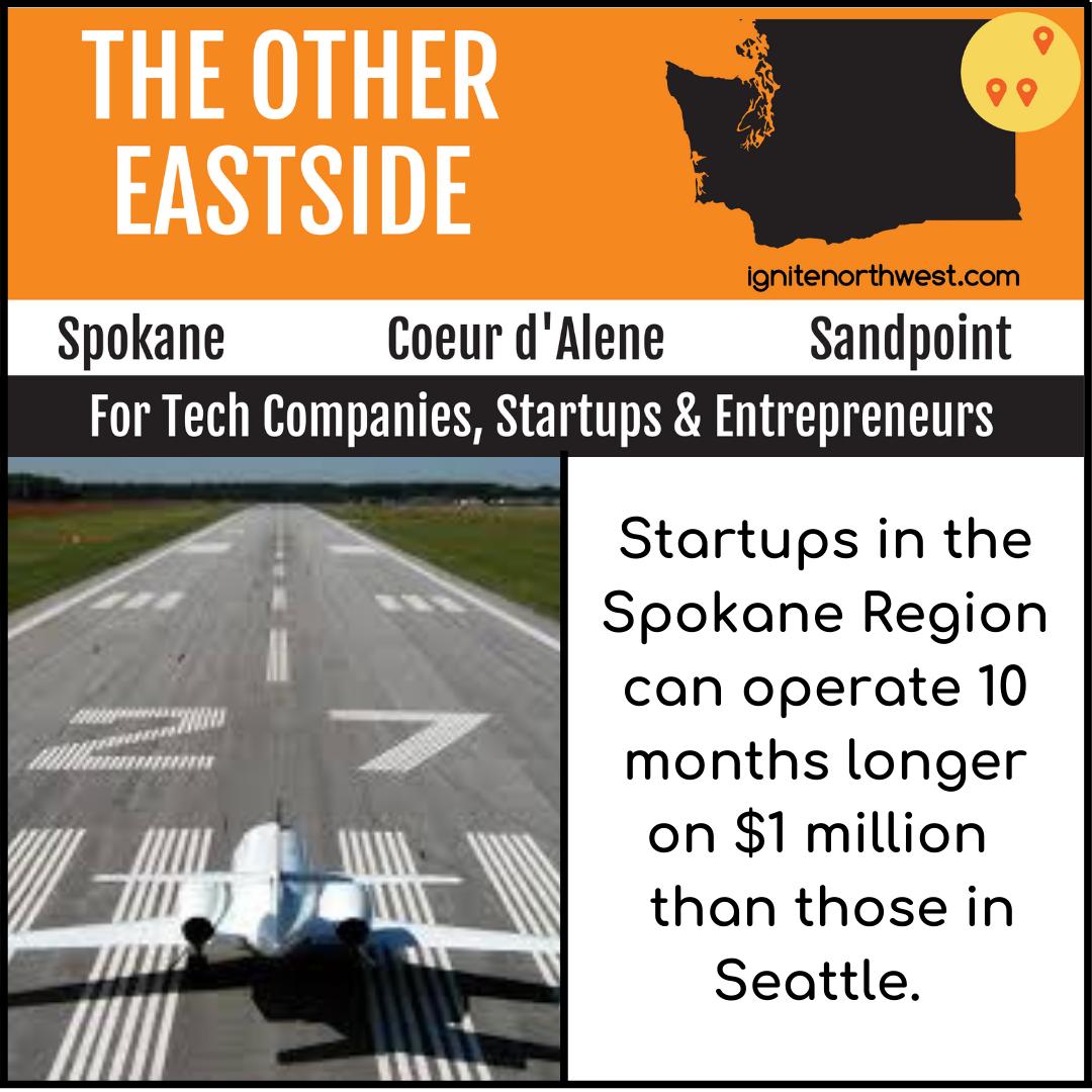 Startups in the Spokane Region can operate 10 months longer on $1 million than those in Seattle