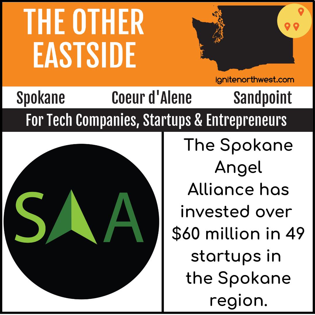 The Spokane Angel Alliance has invested over $60 million in 49 startups in the Spokane region