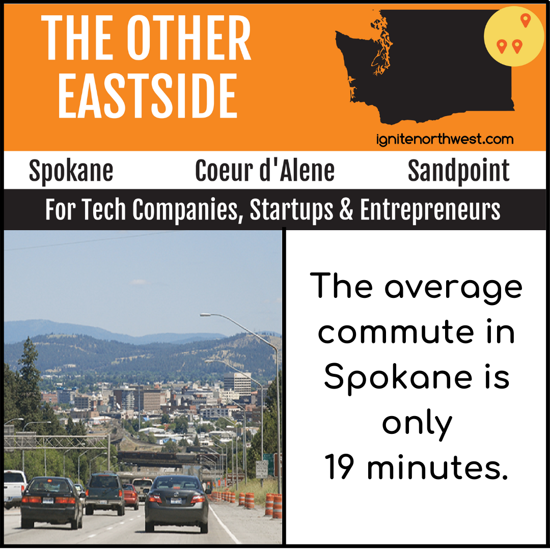 The average commute in Spokane is only 19 minutes