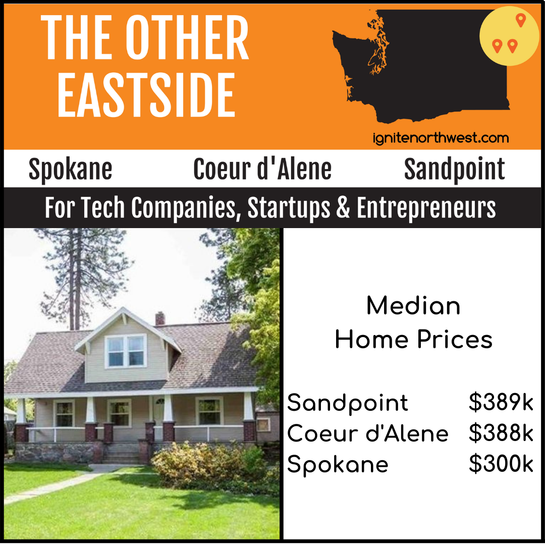 Median Home Prices – Sandpoint $389K, Coeur d'Alene $388K, Spokane $300K